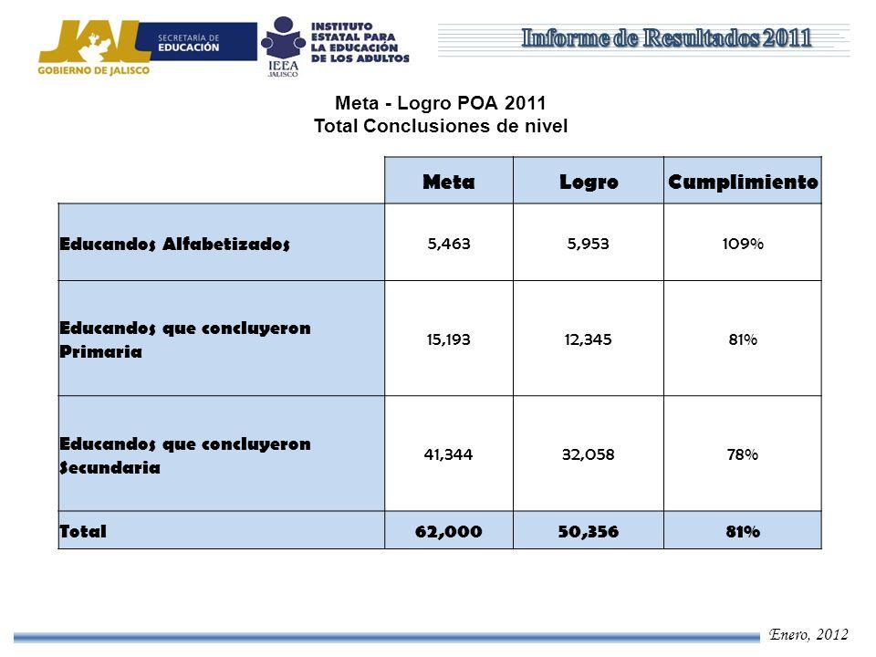 Enero, 2012 Meta - Logro POA 2011, Ramo 33 Educandos atendidos MetaLogroCumplimiento Educandos atendidos en Alfabetización 1,2842,272177% Educandos atendidos en Primaria 4,0164,899122% Educandos atendidos en Secundaria 10,94814,998137% Total16,24822,169136%