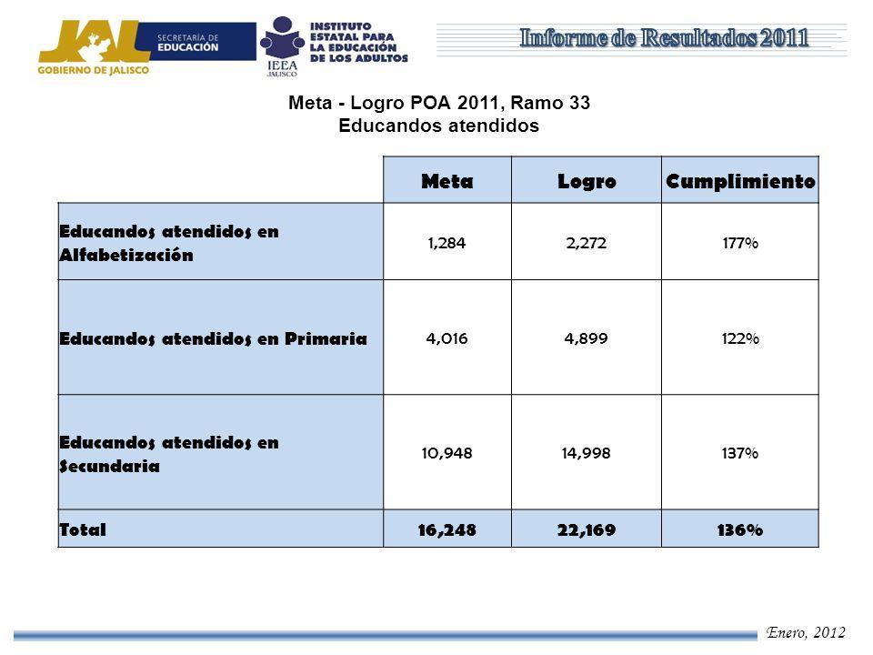 Enero, 2012 Meta - Logro POA 2011, Ramo 33 Educandos atendidos MetaLogroCumplimiento Educandos atendidos en Alfabetización 1,2842,272177% Educandos at
