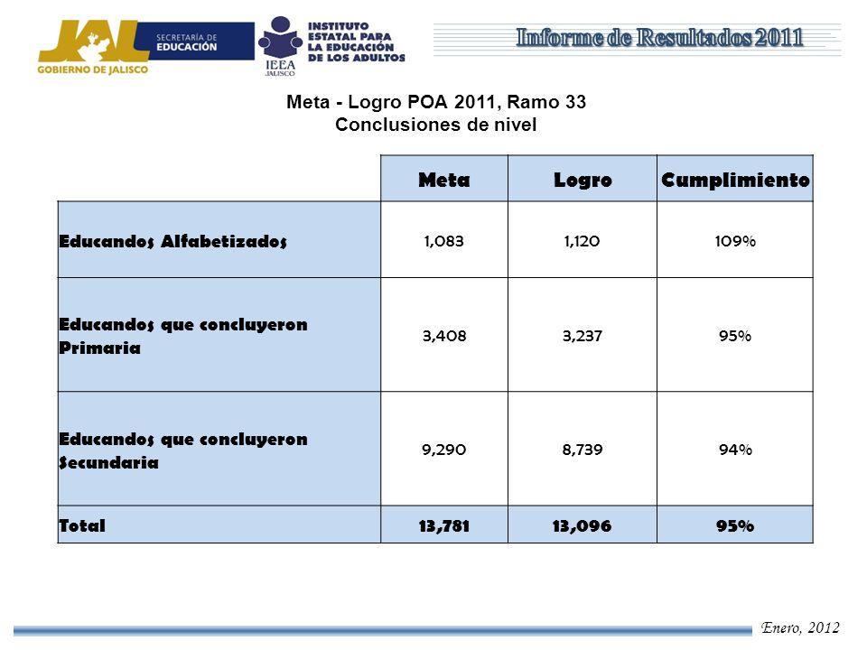 Enero, 2012 Meta - Logro POA 2011, Ramo 11 y Estatal Educandos atendidos MetaLogroCumplimiento Educandos atendidos en Alfabetización 5,64210,015177% Educandos atendidos en Primaria 17,64617,55799% Educandos atendidos en Secundaria 48,19352,664109% Total71,48180,236112%