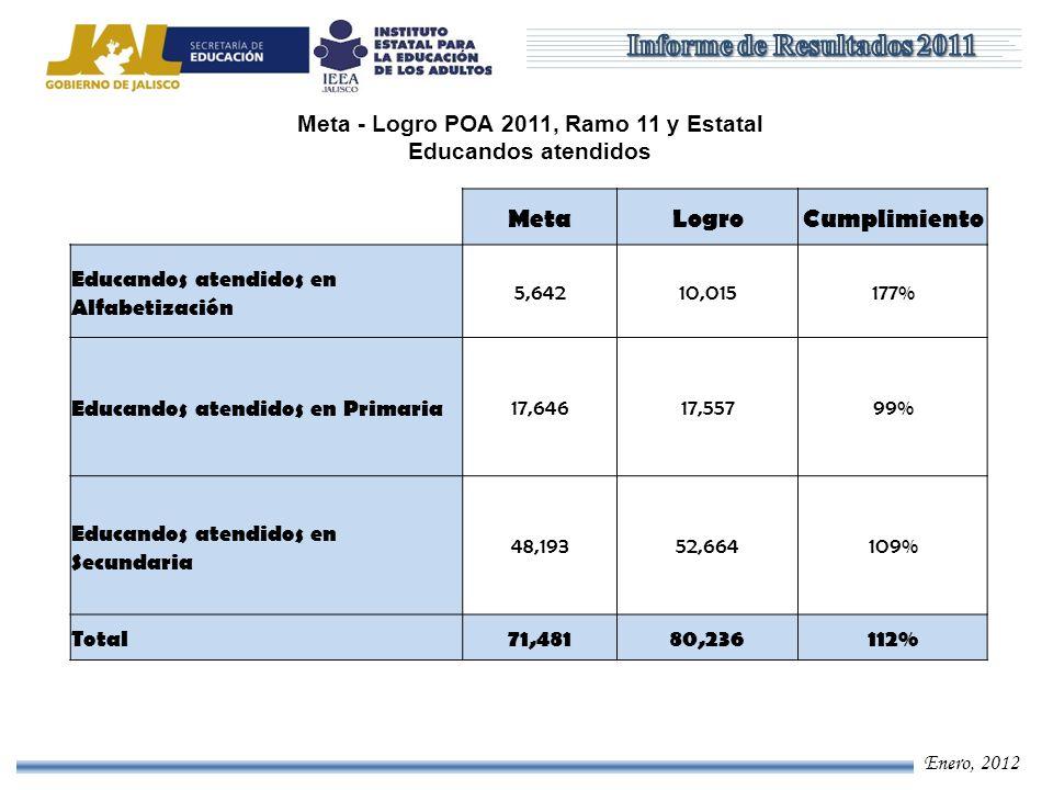 Enero, 2012 MetaLogroCumplimiento Educandos Alfabetizados 4,3804,833110% Educandos que concluyeron Primaria 11,7859,10877% Educandos que concluyeron Secundaria 32,05423,31973% Total48,21937,26077% Meta - Logro POA 2011, Ramo 11 y Estatal Conclusiones de nivel