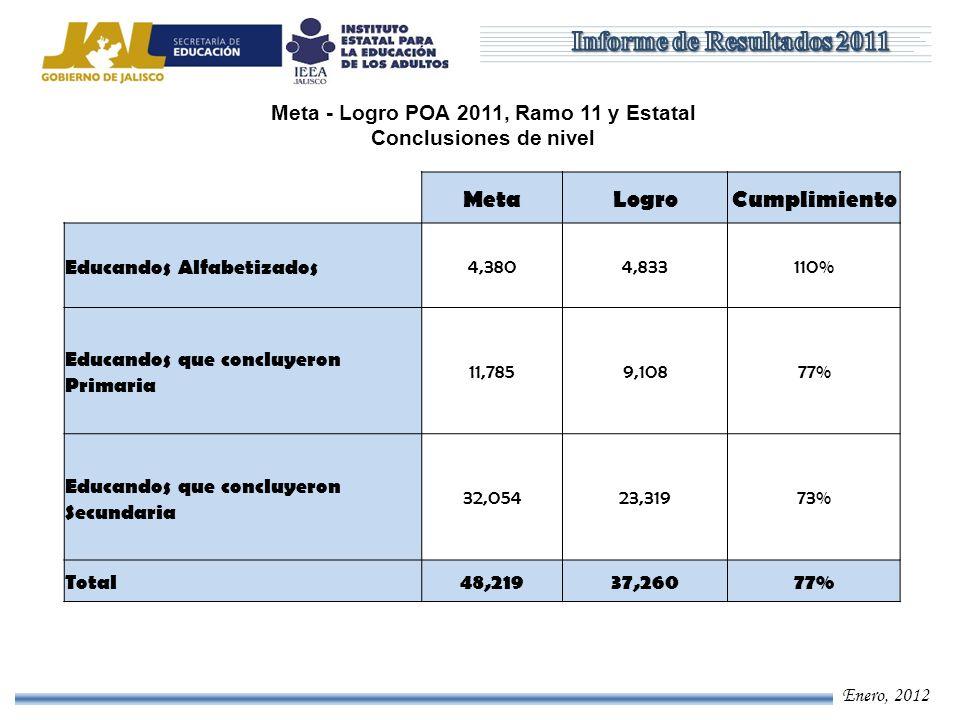Enero, 2012 MetaLogroCumplimiento Educandos Alfabetizados 4,3804,833110% Educandos que concluyeron Primaria 11,7859,10877% Educandos que concluyeron S