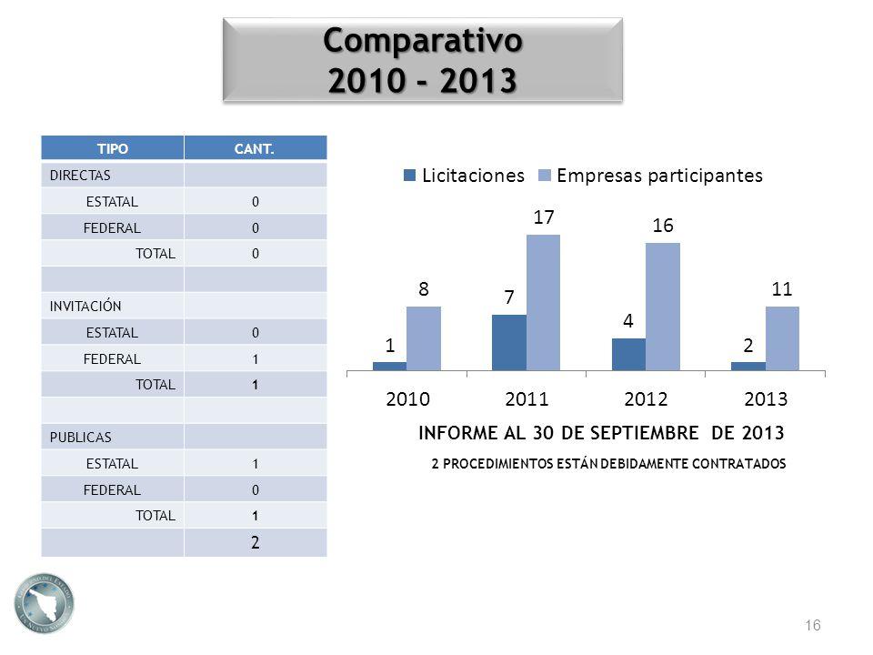 INFORME AL 30 DE SEPTIEMBRE DE 2013 Comparativo 2010 - 2013 Comparativo TIPOCANT. DIRECTAS ESTATAL0 FEDERAL0 TOTAL0 INVITACIÓN ESTATAL0 FEDERAL1 TOTAL