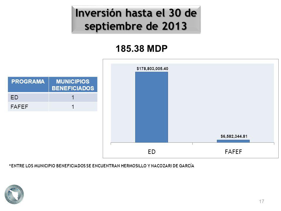 Inversión hasta el 30 de septiembre de 2013 17 $178,803,005.40 $6,582,344.81 PROGRAMAMUNICIPIOS BENEFICIADOS ED1 FAFEF1 *ENTRE LOS MUNICIPIO BENEFICIA