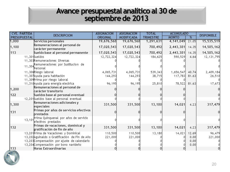 Avance presupuestal analítico al 30 de septiembre de 2013 20 CVE. PARTIDA PRESUPUESTAL DESCRIPCION ASIGNACION ORIGINAL ASIGNACION MODIFICADA TOTALACUM
