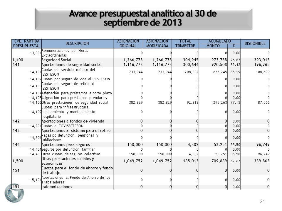 Avance presupuestal analítico al 30 de septiembre de 2013 21 CVE. PARTIDA PRESUPUESTAL DESCRIPCION ASIGNACION ORIGINAL ASIGNACION MODIFICADA TOTALACUM