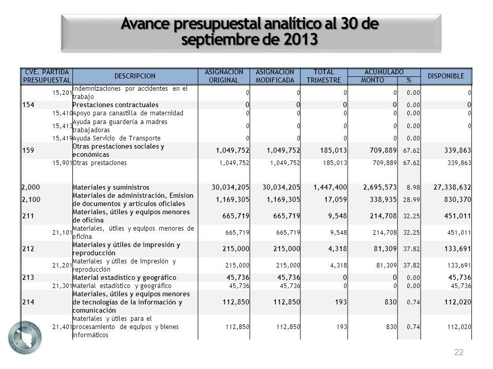 Avance presupuestal analítico al 30 de septiembre de 2013 22 CVE. PARTIDA PRESUPUESTAL DESCRIPCION ASIGNACION ORIGINAL ASIGNACION MODIFICADA TOTALACUM