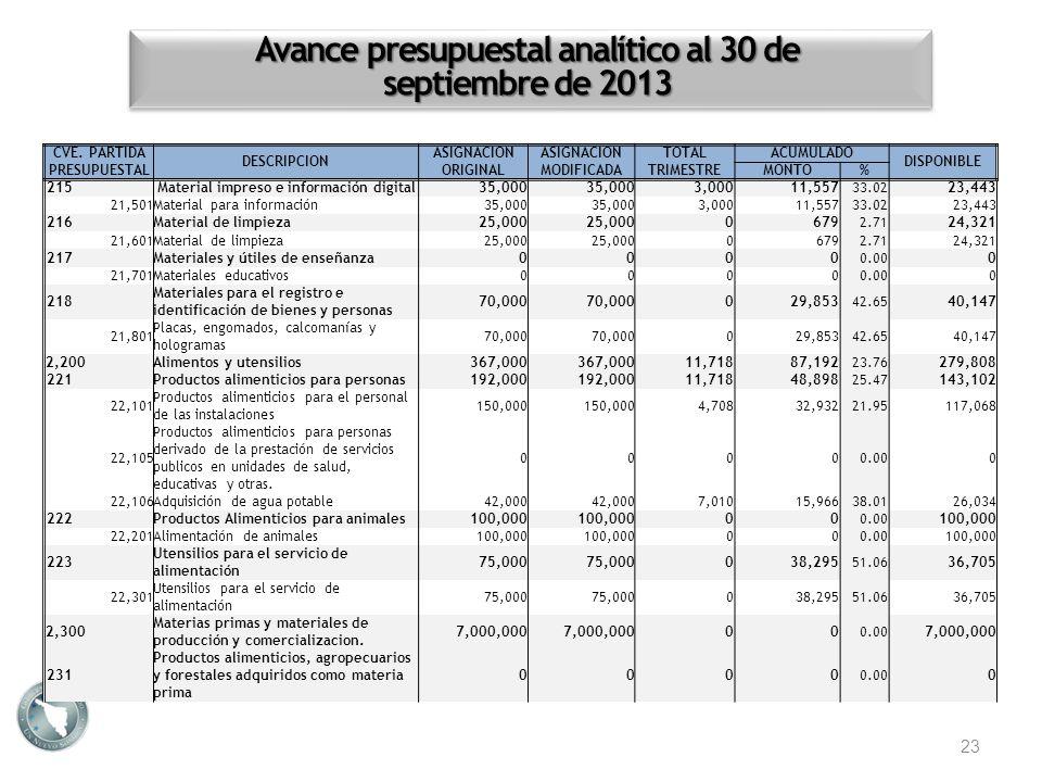 Avance presupuestal analítico al 30 de septiembre de 2013 23 CVE. PARTIDA PRESUPUESTAL DESCRIPCION ASIGNACION ORIGINAL ASIGNACION MODIFICADA TOTALACUM
