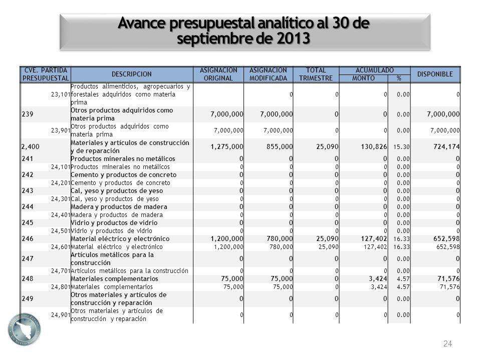 Avance presupuestal analítico al 30 de septiembre de 2013 24 CVE. PARTIDA PRESUPUESTAL DESCRIPCION ASIGNACION ORIGINAL ASIGNACION MODIFICADA TOTALACUM