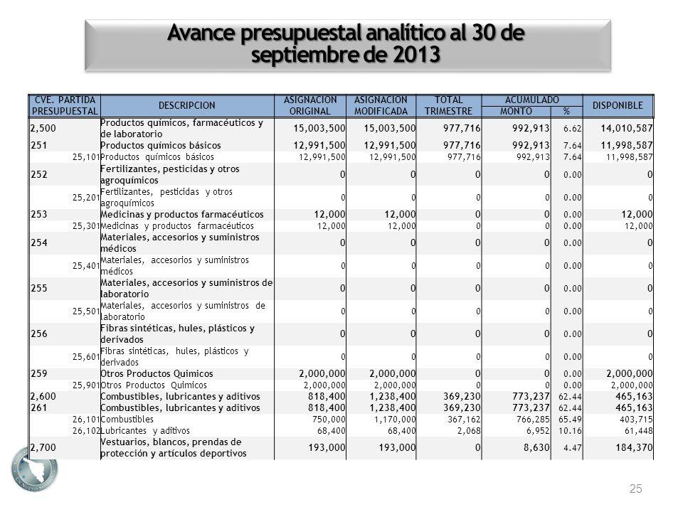 Avance presupuestal analítico al 30 de septiembre de 2013 25 CVE. PARTIDA PRESUPUESTAL DESCRIPCION ASIGNACION ORIGINAL ASIGNACION MODIFICADA TOTALACUM