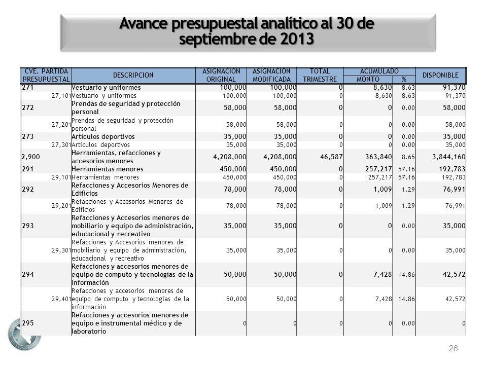 Avance presupuestal analítico al 30 de septiembre de 2013 26 CVE. PARTIDA PRESUPUESTAL DESCRIPCION ASIGNACION ORIGINAL ASIGNACION MODIFICADA TOTALACUM