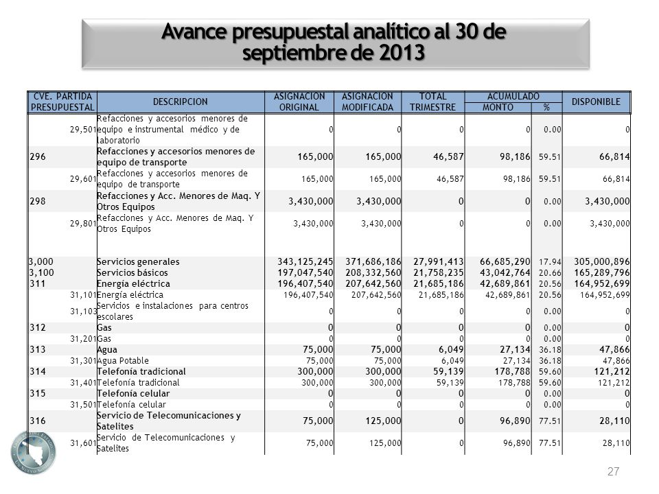 Avance presupuestal analítico al 30 de septiembre de 2013 27 CVE. PARTIDA PRESUPUESTAL DESCRIPCION ASIGNACION ORIGINAL ASIGNACION MODIFICADA TOTALACUM