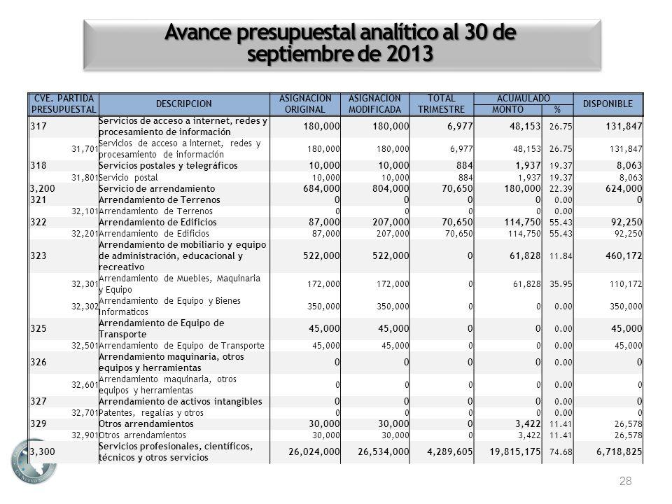 Avance presupuestal analítico al 30 de septiembre de 2013 28 CVE. PARTIDA PRESUPUESTAL DESCRIPCION ASIGNACION ORIGINAL ASIGNACION MODIFICADA TOTALACUM