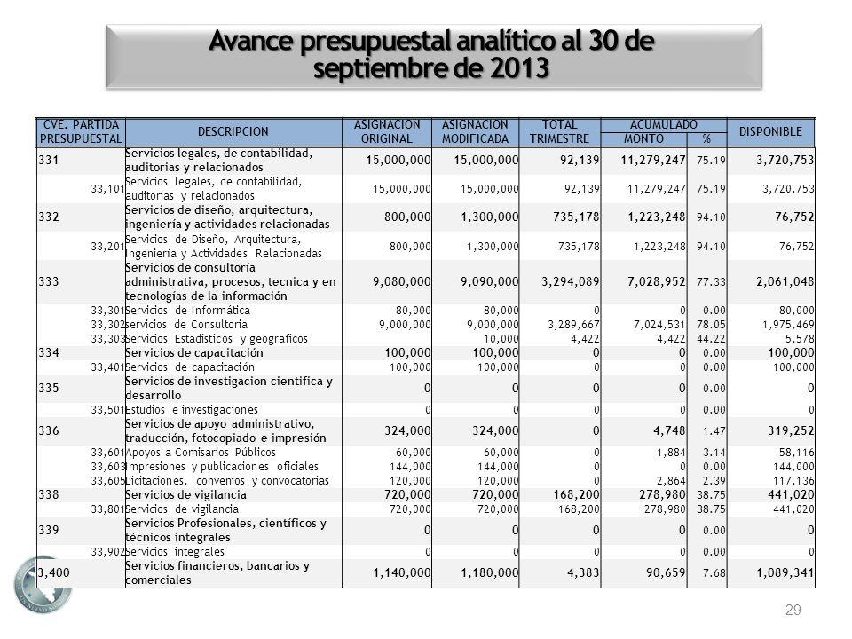 Avance presupuestal analítico al 30 de septiembre de 2013 29 CVE. PARTIDA PRESUPUESTAL DESCRIPCION ASIGNACION ORIGINAL ASIGNACION MODIFICADA TOTALACUM