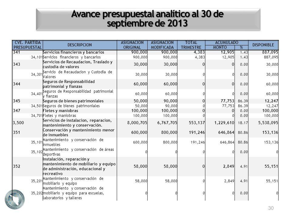 Avance presupuestal analítico al 30 de septiembre de 2013 30 CVE. PARTIDA PRESUPUESTAL DESCRIPCION ASIGNACION ORIGINAL ASIGNACION MODIFICADA TOTALACUM