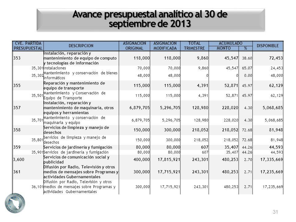 Avance presupuestal analítico al 30 de septiembre de 2013 31 CVE. PARTIDA PRESUPUESTAL DESCRIPCION ASIGNACION ORIGINAL ASIGNACION MODIFICADA TOTALACUM