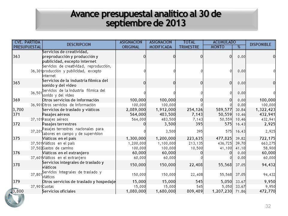 Avance presupuestal analítico al 30 de septiembre de 2013 32 CVE. PARTIDA PRESUPUESTAL DESCRIPCION ASIGNACION ORIGINAL ASIGNACION MODIFICADA TOTALACUM