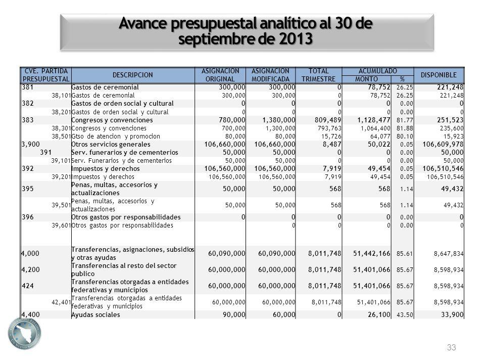 Avance presupuestal analítico al 30 de septiembre de 2013 33 CVE. PARTIDA PRESUPUESTAL DESCRIPCION ASIGNACION ORIGINAL ASIGNACION MODIFICADA TOTALACUM