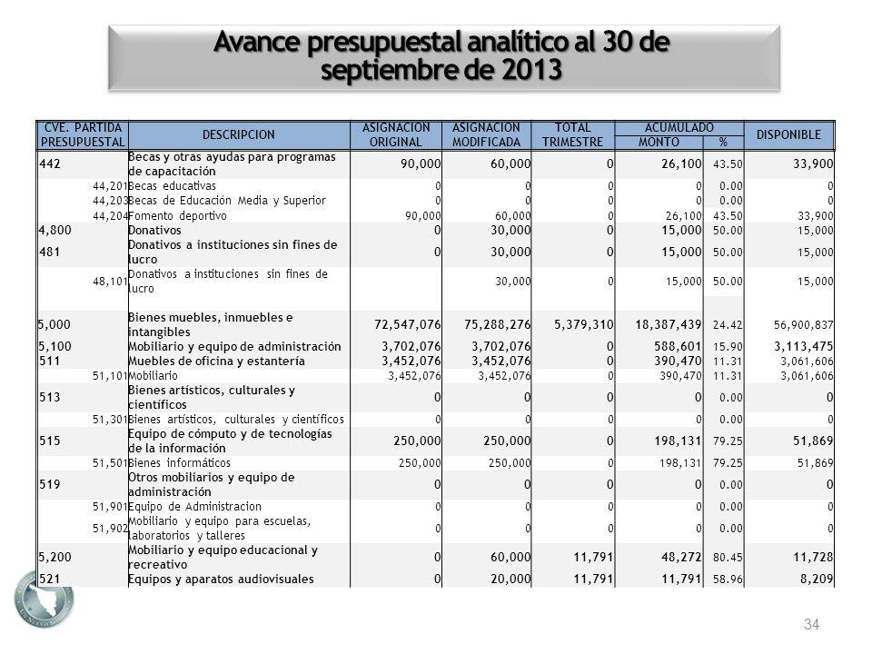 Avance presupuestal analítico al 30 de septiembre de 2013 34 CVE. PARTIDA PRESUPUESTAL DESCRIPCION ASIGNACION ORIGINAL ASIGNACION MODIFICADA TOTALACUM