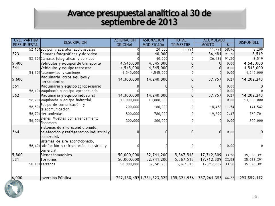 Avance presupuestal analítico al 30 de septiembre de 2013 35 CVE. PARTIDA PRESUPUESTAL DESCRIPCION ASIGNACION ORIGINAL ASIGNACION MODIFICADA TOTALACUM