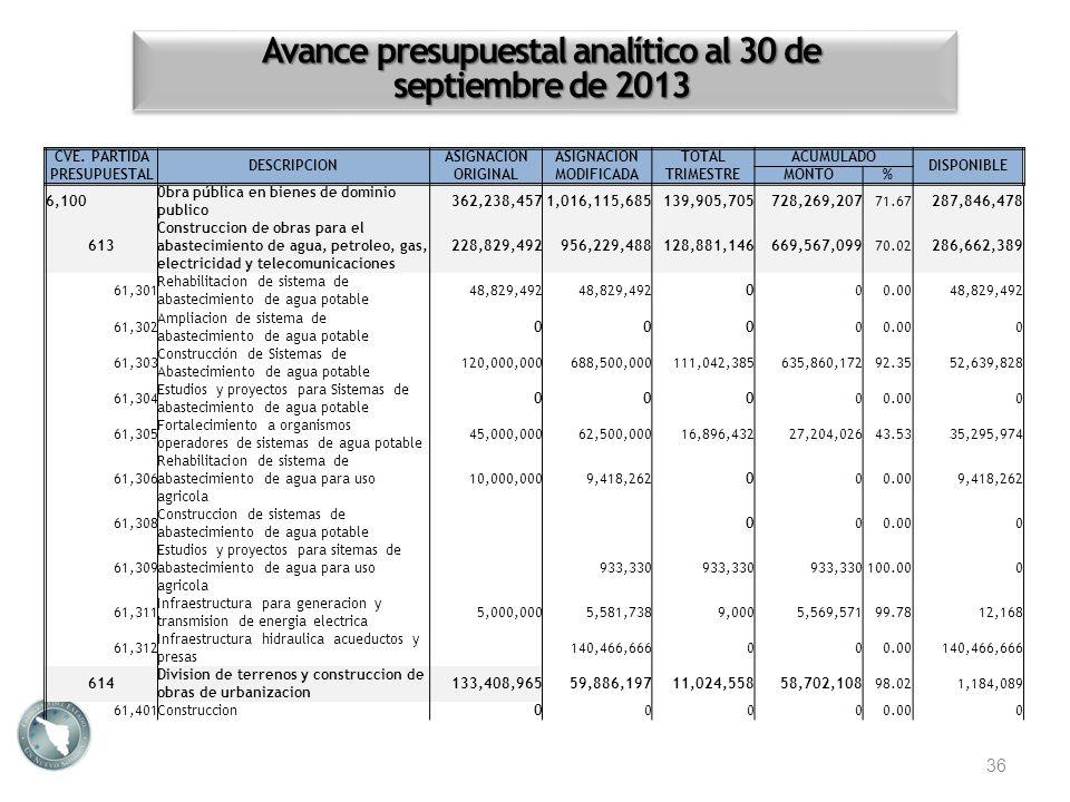 Avance presupuestal analítico al 30 de septiembre de 2013 36 CVE. PARTIDA PRESUPUESTAL DESCRIPCION ASIGNACION ORIGINAL ASIGNACION MODIFICADA TOTALACUM