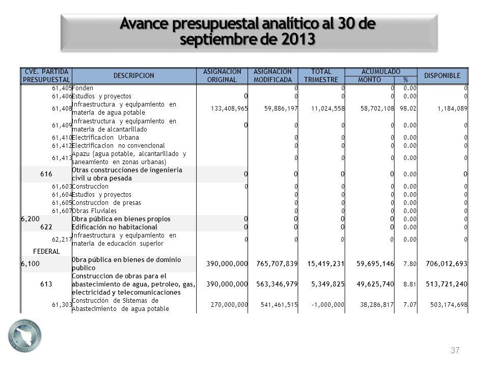 Avance presupuestal analítico al 30 de septiembre de 2013 37 CVE. PARTIDA PRESUPUESTAL DESCRIPCION ASIGNACION ORIGINAL ASIGNACION MODIFICADA TOTALACUM