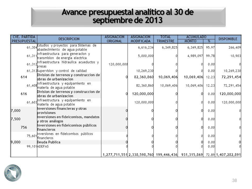 Avance presupuestal analítico al 30 de septiembre de 2013 38 CVE. PARTIDA PRESUPUESTAL DESCRIPCION ASIGNACION ORIGINAL ASIGNACION MODIFICADA TOTALACUM