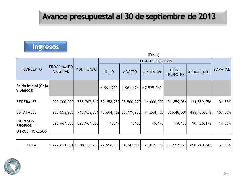 Avance presupuestal al 30 de septiembre de 2013 Ingresos 39 (Pesos) CONCEPTO PROGRAMADO ORIGINAL MODIFICADO TOTAL DE INGRESOS % AVANCE JULIOAGOSTOSEPT