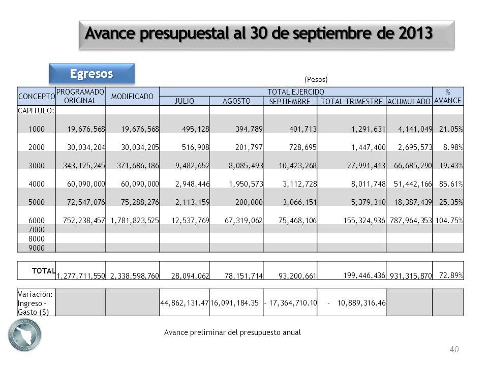 EgresosEgresos 40 CONCEPTO PROGRAMADO ORIGINAL MODIFICADO TOTAL EJERCIDO % AVANCE JULIOAGOSTOSEPTIEMBRETOTAL TRIMESTREACUMULADO CAPITULO: 1000 19,676,