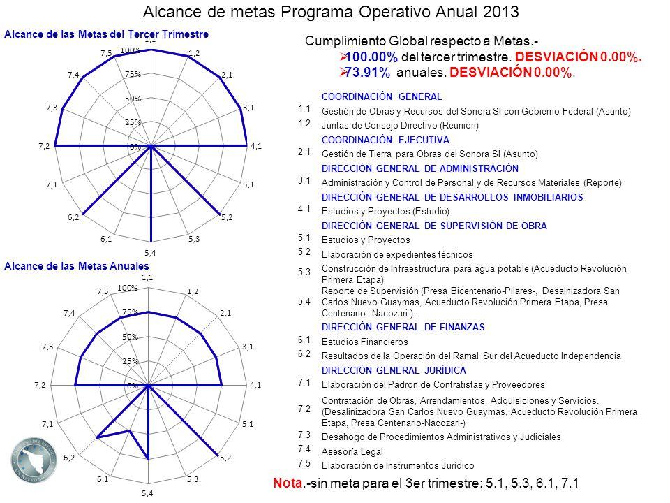 Alcance de metas Programa Operativo Anual 2013 Alcance de las Metas Anuales Cumplimiento Global respecto a Metas.- 100.00% del tercer trimestre. DESVI