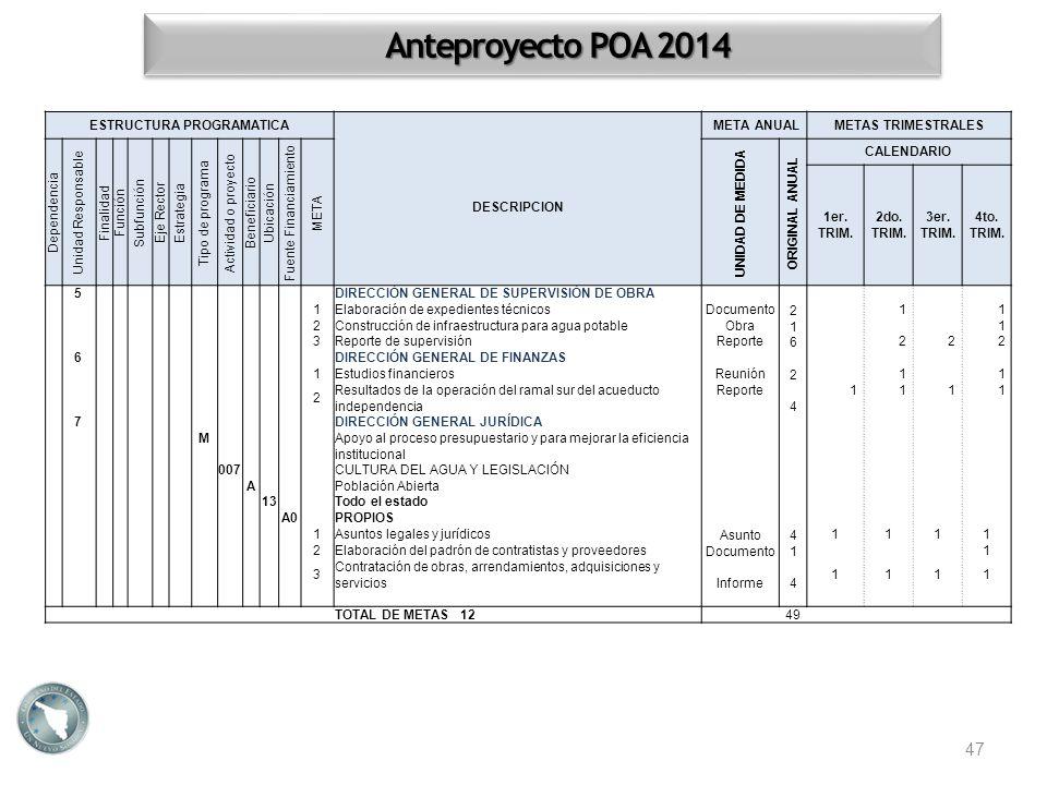 47 Anteproyecto POA 2014 ESTRUCTURA PROGRAMATICA DESCRIPCION META ANUALMETAS TRIMESTRALES Dependencia Unidad Responsable Finalidad Función Subfunción