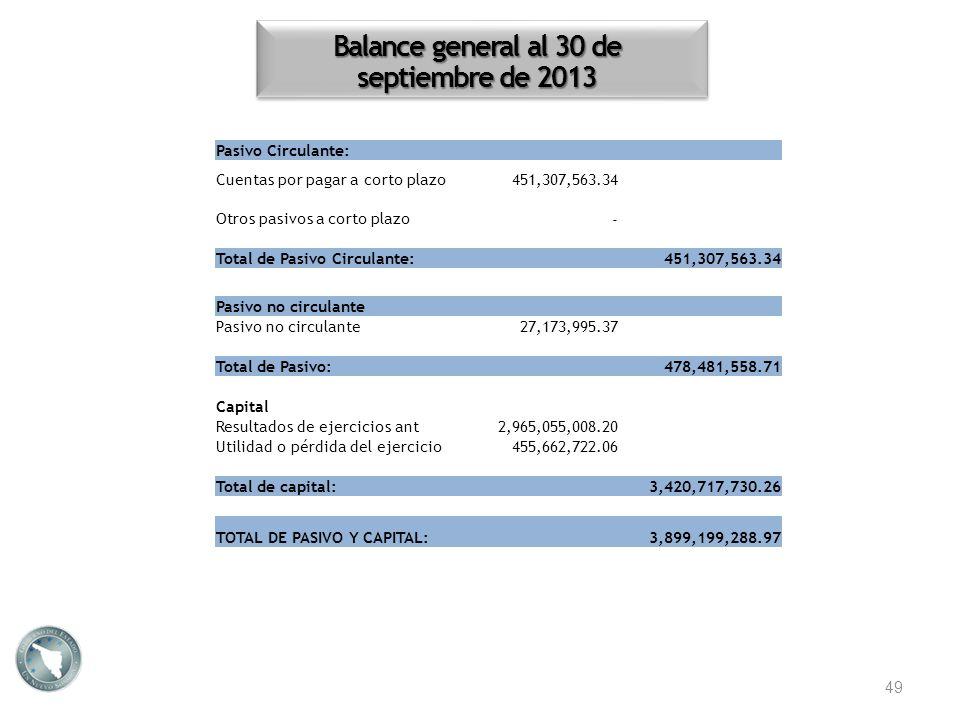 Balance general al 30 de septiembre de 2013 49 Pasivo Circulante: Cuentas por pagar a corto plazo451,307,563.34 Otros pasivos a corto plazo - Total de
