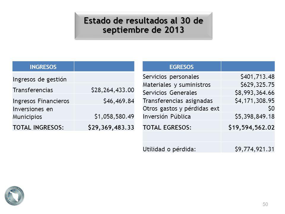 Estado de resultados al 30 de septiembre de 2013 INGRESOS Ingresos de gestión Transferencias$28,264,433.00 Ingresos Financieros$46,469.84 Inversiones