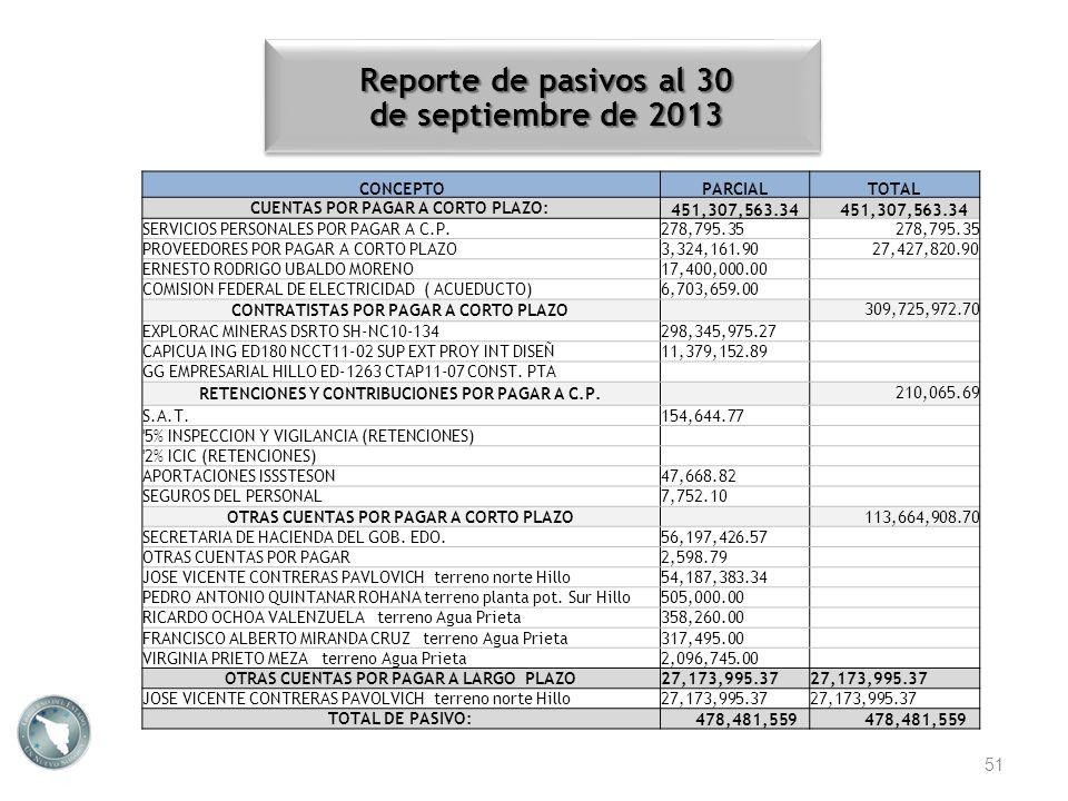 Reporte de pasivos al 30 de septiembre de 2013 51 CONCEPTOPARCIALTOTAL CUENTAS POR PAGAR A CORTO PLAZO: 451,307,563.34 SERVICIOS PERSONALES POR PAGAR