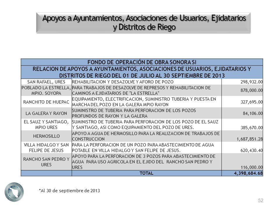 Apoyos a Ayuntamientos, Asociaciones de Usuarios, Ejidatarios y Distritos de Riego *Al 30 de septiembre de 2013 52 FONDO DE OPERACIÓN DE OBRA SONORA S