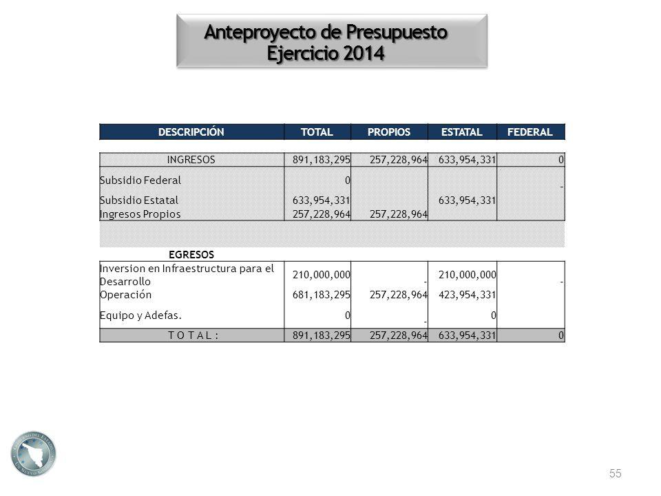 55 DESCRIPCIÓNTOTALPROPIOSESTATALFEDERAL INGRESOS891,183,295257,228,964633,954,3310 Subsidio Federal0 - Subsidio Estatal633,954,331 Ingresos Propios25