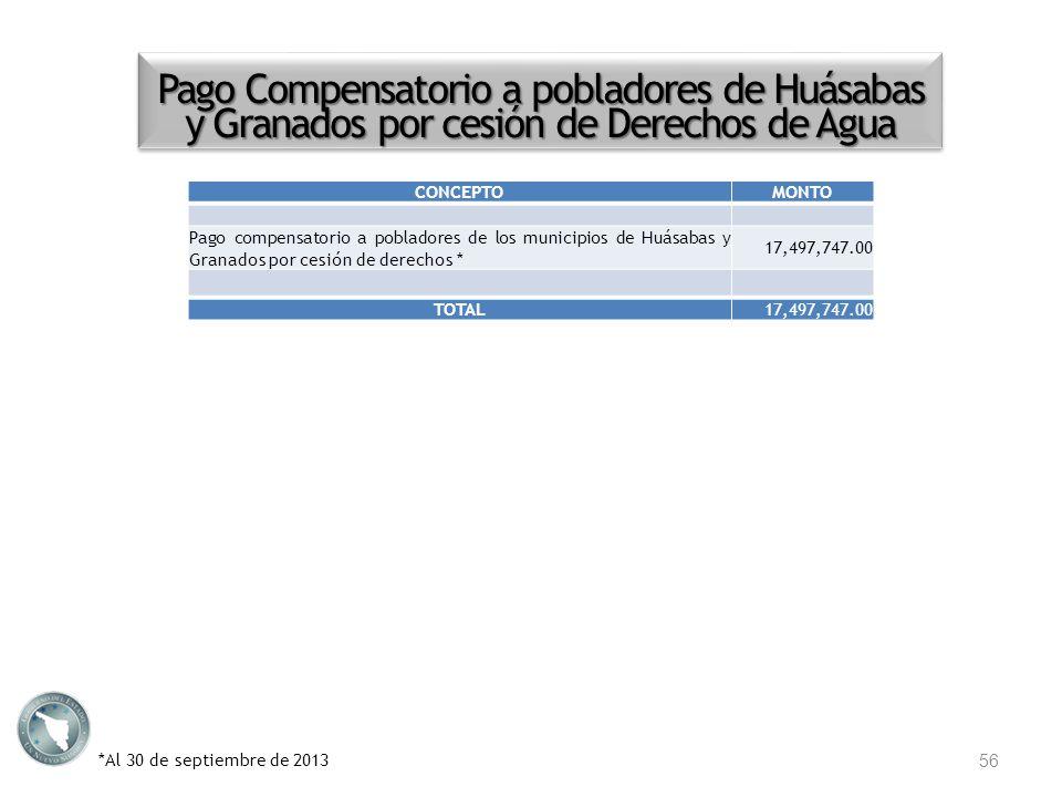 Pago Compensatorio a pobladores de Huásabas y Granados por cesión de Derechos de Agua *Al 30 de septiembre de 2013 56 CONCEPTOMONTO Pago compensatorio