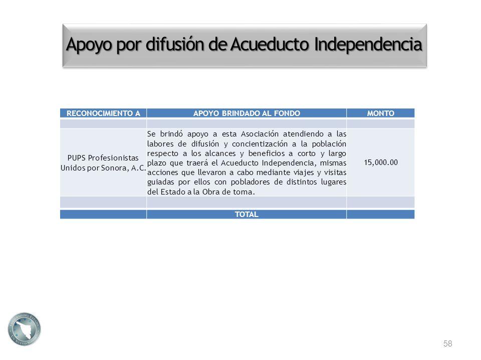 Apoyo por difusión de Acueducto Independencia 58 RECONOCIMIENTO AAPOYO BRINDADO AL FONDOMONTO PUPS Profesionistas Unidos por Sonora, A.C. Se brindó ap
