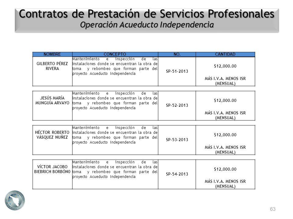 63 NOMBRECONCEPTONO.CANTIDAD Contratos de Prestación de Servicios Profesionales Operación Acueducto Independencia Contratos de Prestación de Servicios