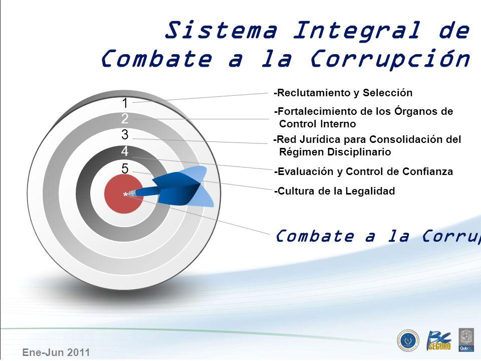 Ene-Jun 2011 Reclutamiento y Selección Sistema Integral de Combate a la Corrupción APLICACIÓN DE PROCESOS RIGUROSOS DE RECLUTAMIENTO Y SELECCIÓN PROCESO DE SELECCIÓN DE ASPIRANTES: 2007 a 2010: 16,664 aspirantes PORCENTAJE DE SELECCIÓN DE ASPIRANTES: 2007: 22% 2010: 8%