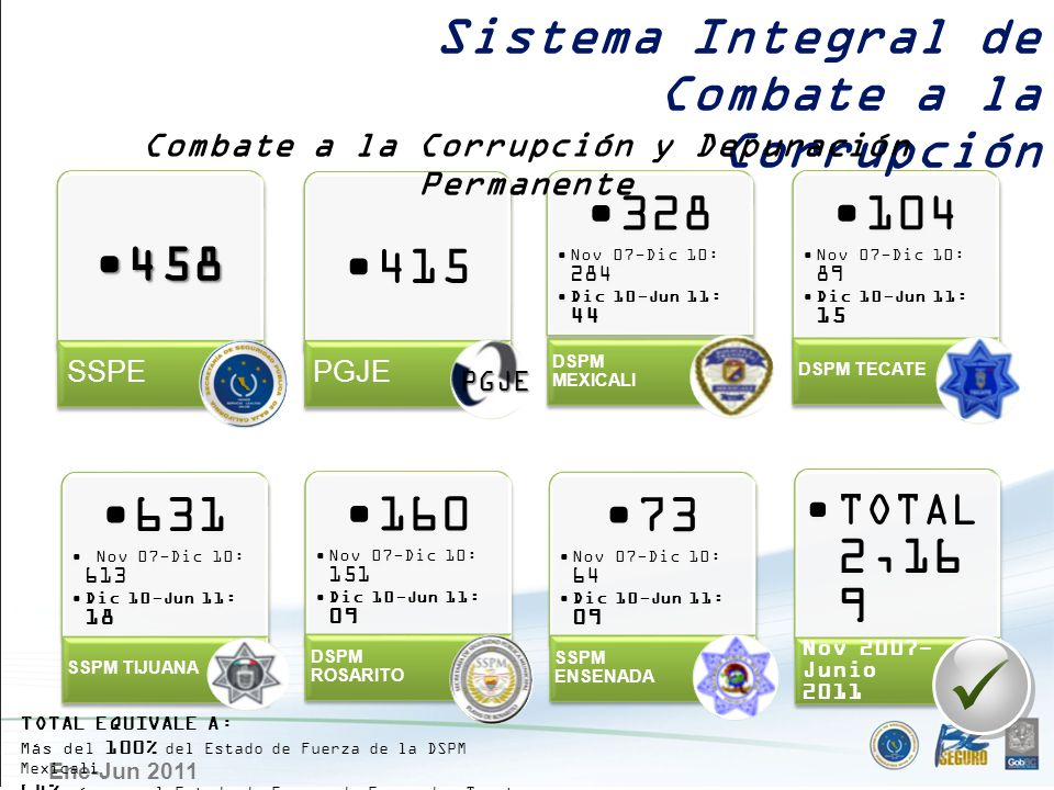 Ene-Jun 2011 458458 SSPE 415 PGJE 328 Nov 07-Dic 10: 284 Dic 10-Jun 11: 44 DSPM MEXICALI 104 Nov 07-Dic 10: 89 Dic 10-Jun 11: 15 DSPM TECATE 631 Nov 0