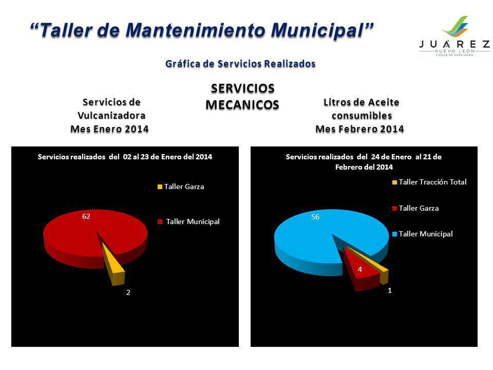 Taller de Mantenimiento Municipal Gráfica de Servicios Realizados Mes Enero 2014 Mes Febrero 2014 SERVICIOS MECANICOS Litros de Aceite consumibles Lit