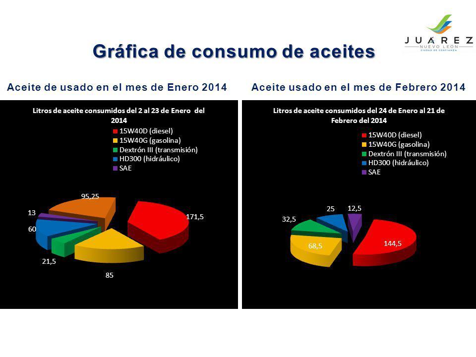 Gráfica de consumo de aceites Aceite de usado en el mes de Enero 2014Aceite usado en el mes de Febrero 2014