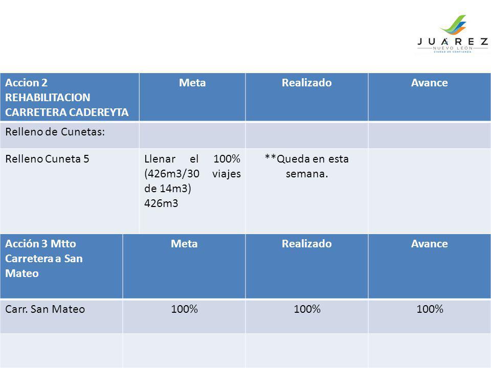 Accion 2 REHABILITACION CARRETERA CADEREYTA MetaRealizadoAvance Relleno de Cunetas: Relleno Cuneta 5Llenar el 100% (426m3/30 viajes de 14m3) 426m3 **Q