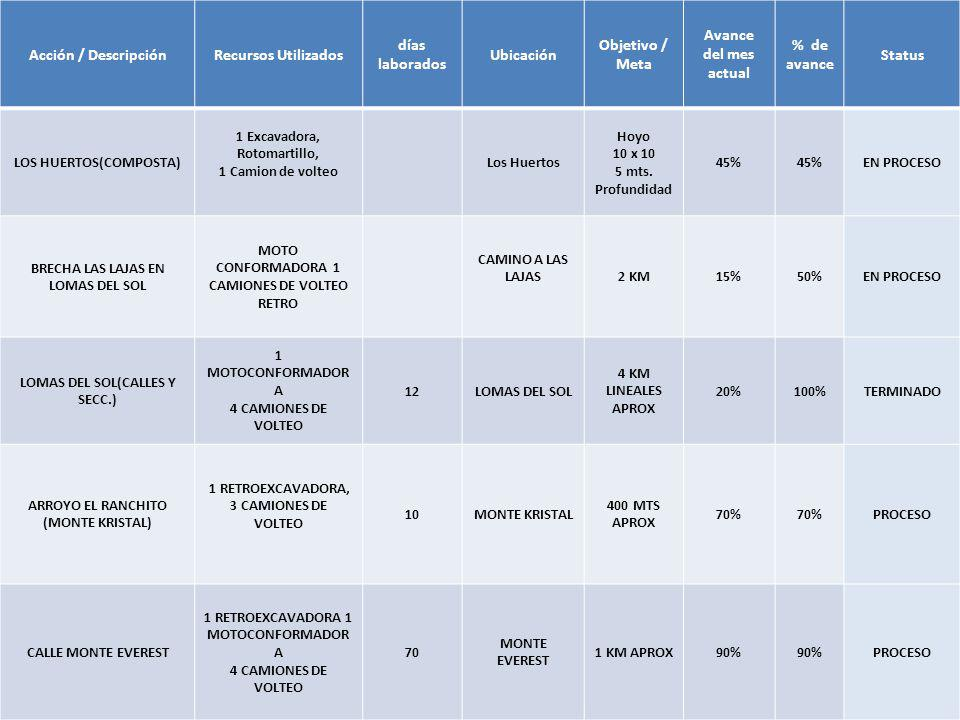 Acción / DescripciónRecursos Utilizados días laborados Ubicación Objetivo / Meta Avance del mes actual % de avance Status LOS HUERTOS(COMPOSTA) 1 Exca