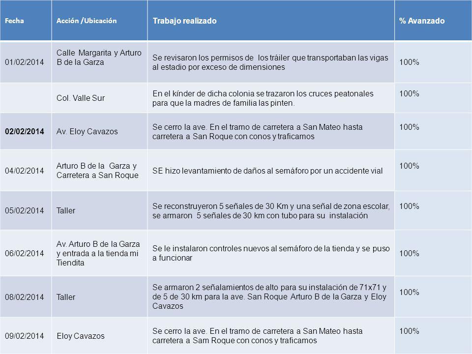 FechaAcción /Ubicación Trabajo realizado% Avanzado 01/02/2014 Calle Margarita y Arturo B de la Garza Se revisaron los permisos de los tráiler que tran