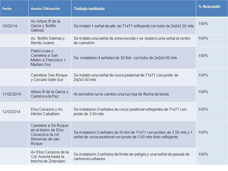 FechaAcción /Ubicación Trabajo realizado % Avanzado 10/02/14 Av. Arturo B de la Garza y Teófilo Salinas Se instalo 1 señal de alto de 71x71 reflejante