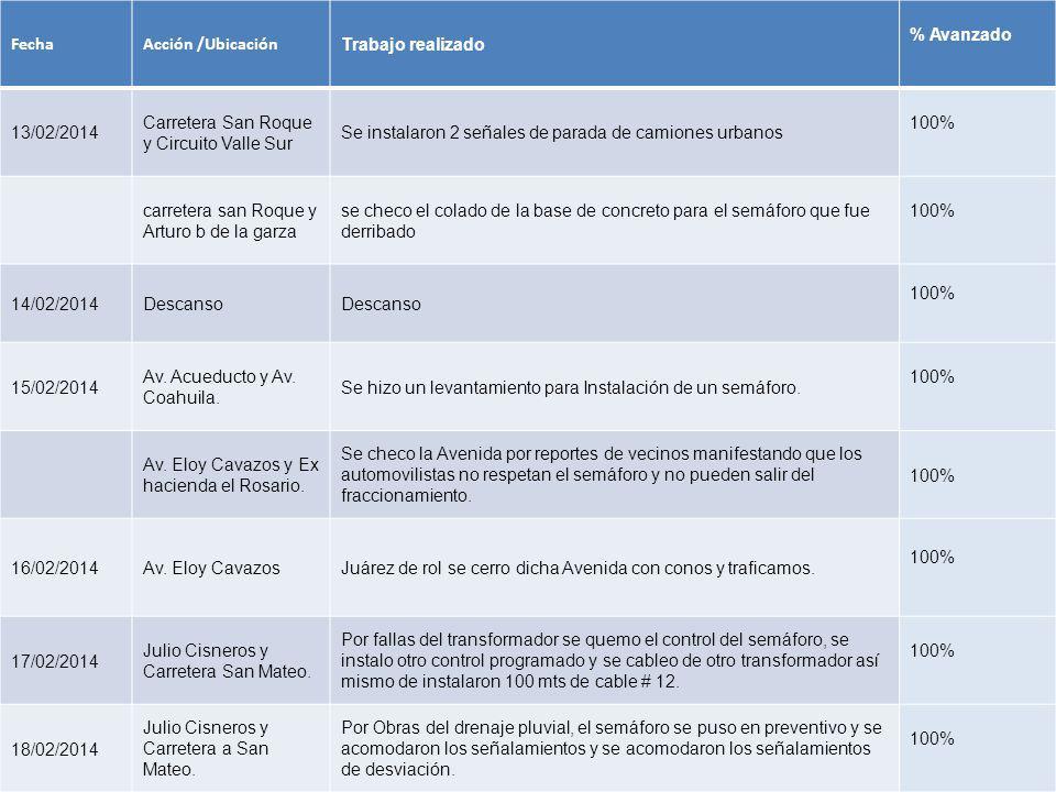 FechaAcción /Ubicación Trabajo realizado % Avanzado 13/02/2014 Carretera San Roque y Circuito Valle Sur Se instalaron 2 señales de parada de camiones