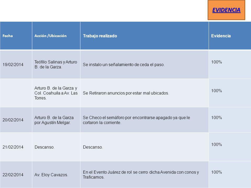 FechaAcción /Ubicación Trabajo realizadoEvidencia 19/02/2014 Teófilo Salinas y Arturo B. de la Garza. Se instalo un señalamiento de ceda el paso. 100%