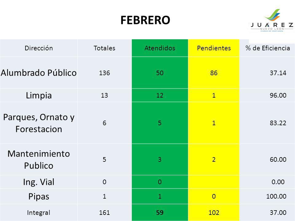 DirecciónTotalesAtendidosPendientes % de Eficiencia Alumbrado Público 1365086 37.14 Limpia 13121 96.00 Parques, Ornato y Forestacion 651 83.22 Manteni