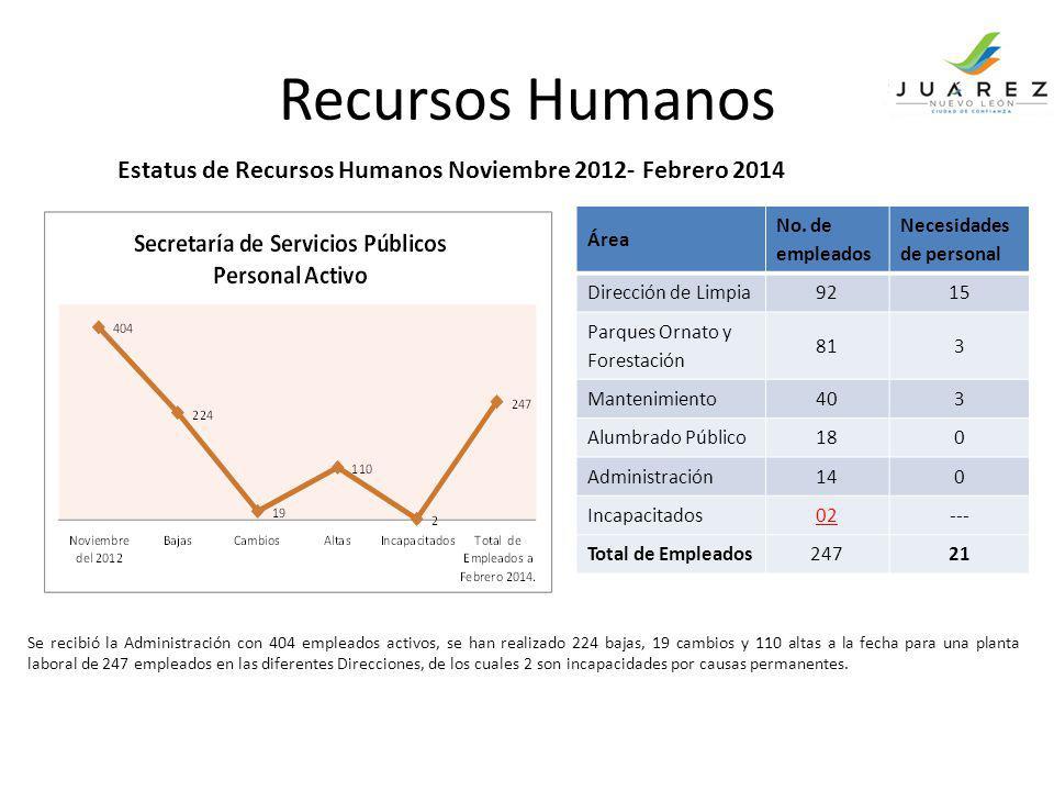 Recursos Humanos Se recibió la Administración con 404 empleados activos, se han realizado 224 bajas, 19 cambios y 110 altas a la fecha para una planta